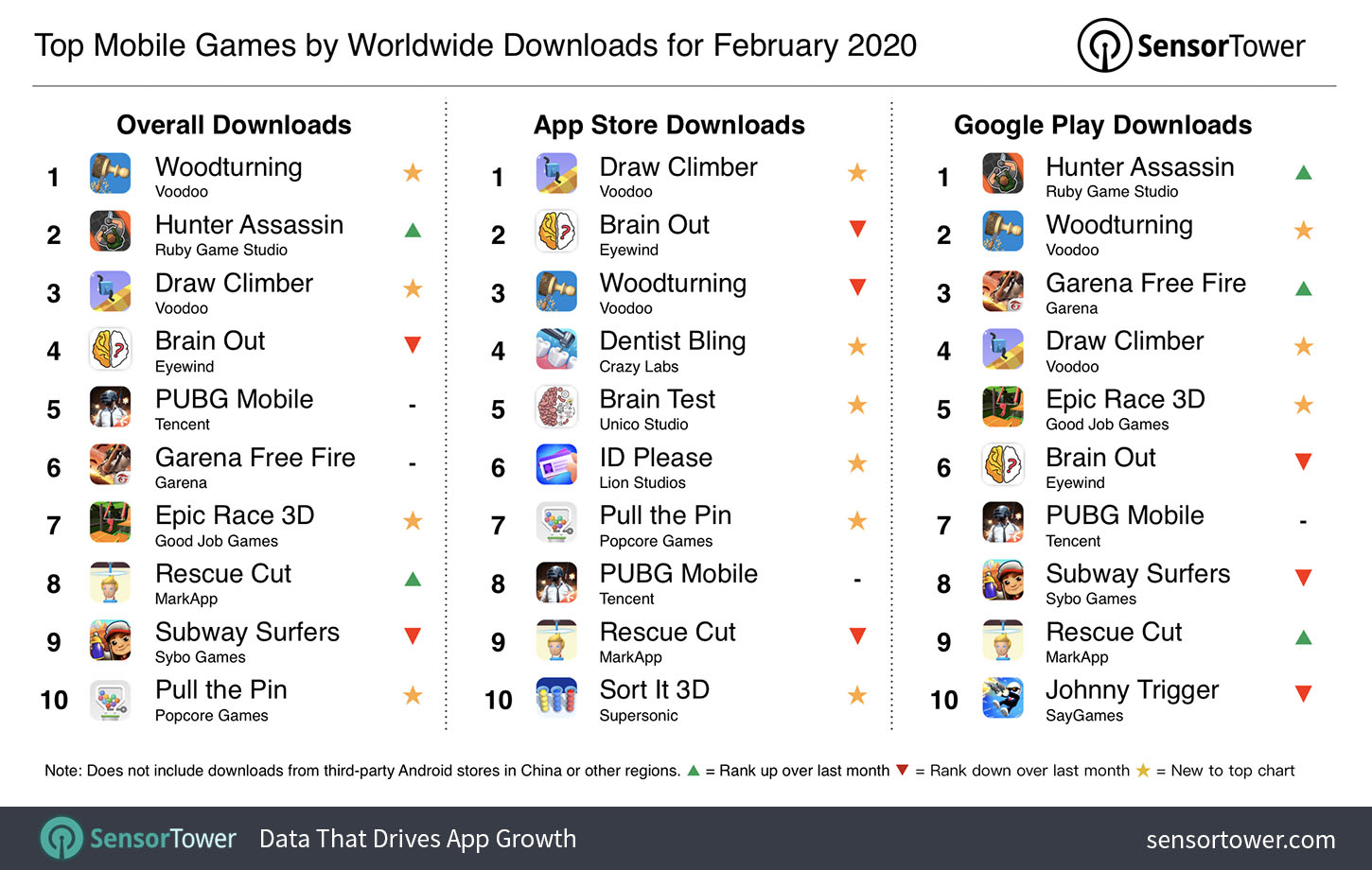 Top Mobile Games Worldwide for February 2020 by Downloads