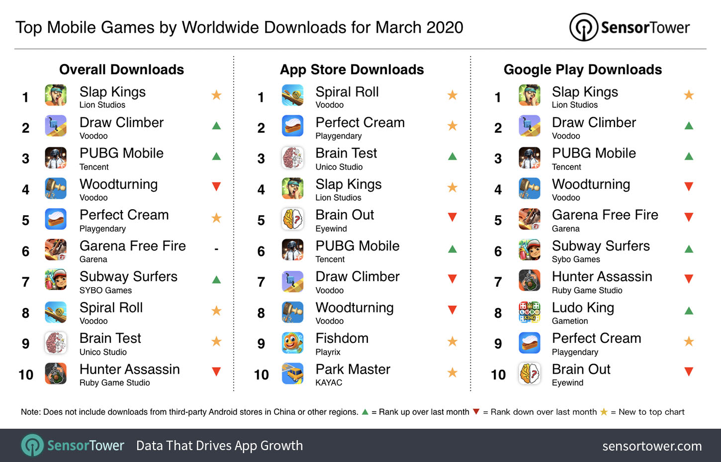 Top Mobile Games Worldwide for March 2020 by Downloads