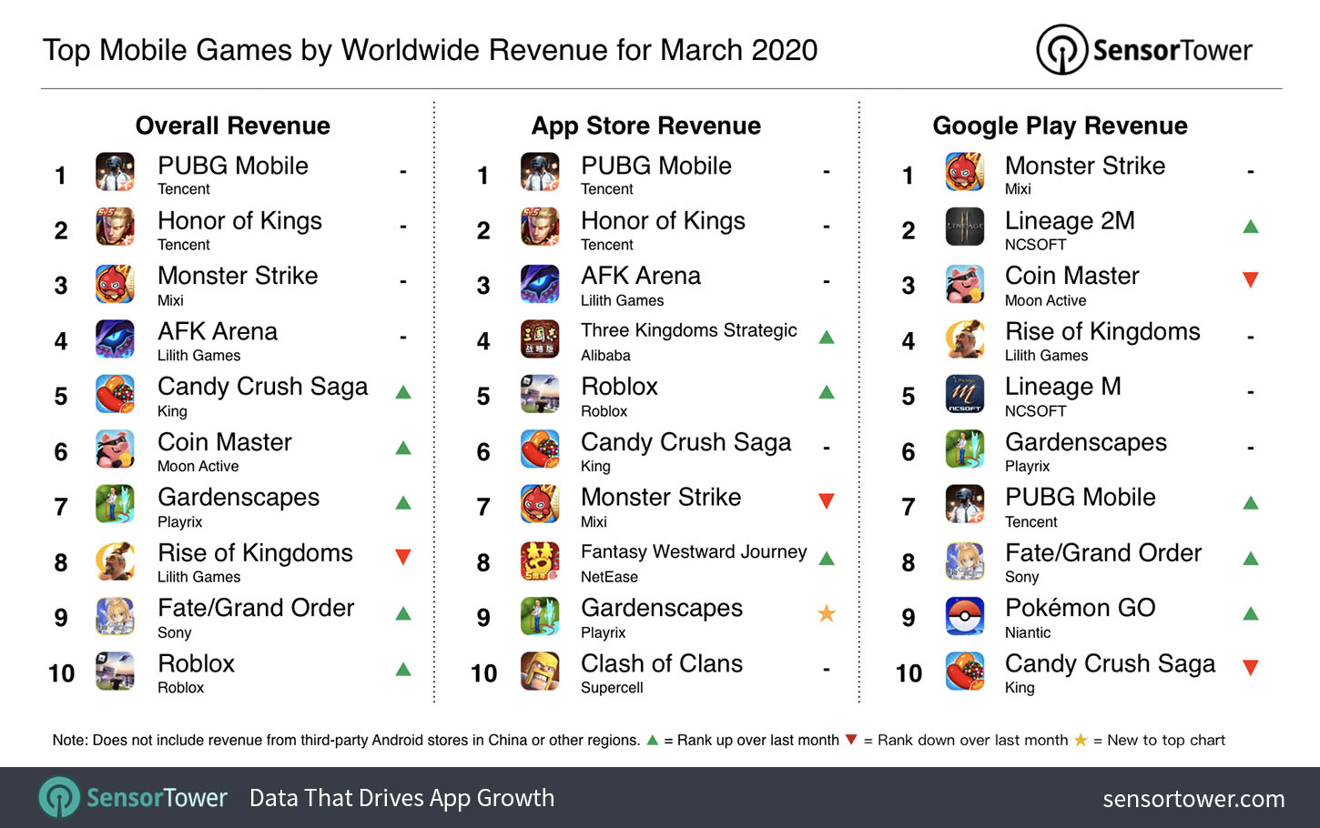 """Top Grossing Mobile Games Worldwide for March 2020"