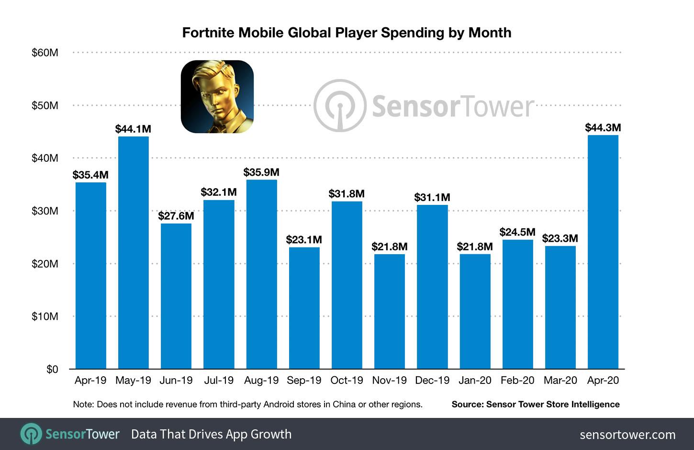 fortnite mobile revenue hits 1 billion in two years internet technology news fortnite mobile revenue hits 1 billion