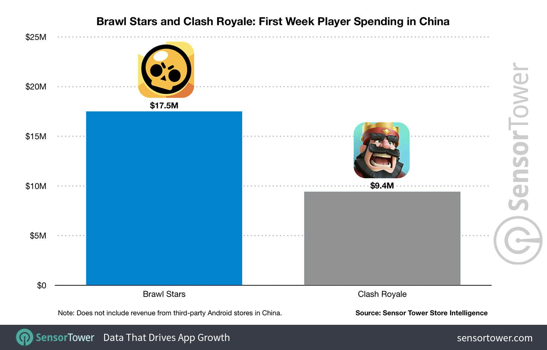 Brawl Stars VS Clash Royale Revenue First Week in China