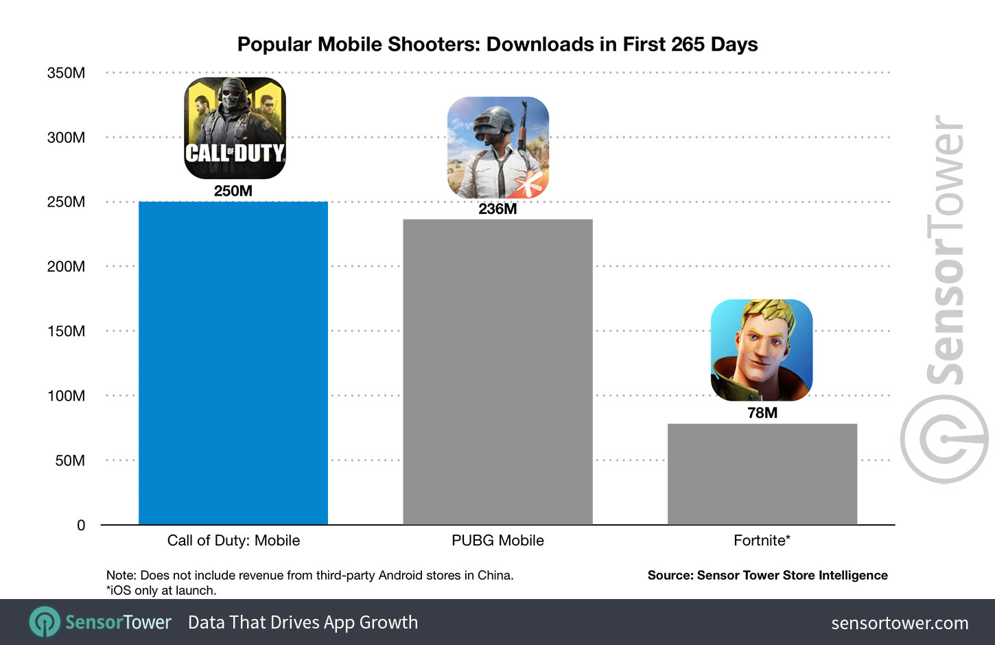 Popular Mobile Shooters Downloads in First 265 Days