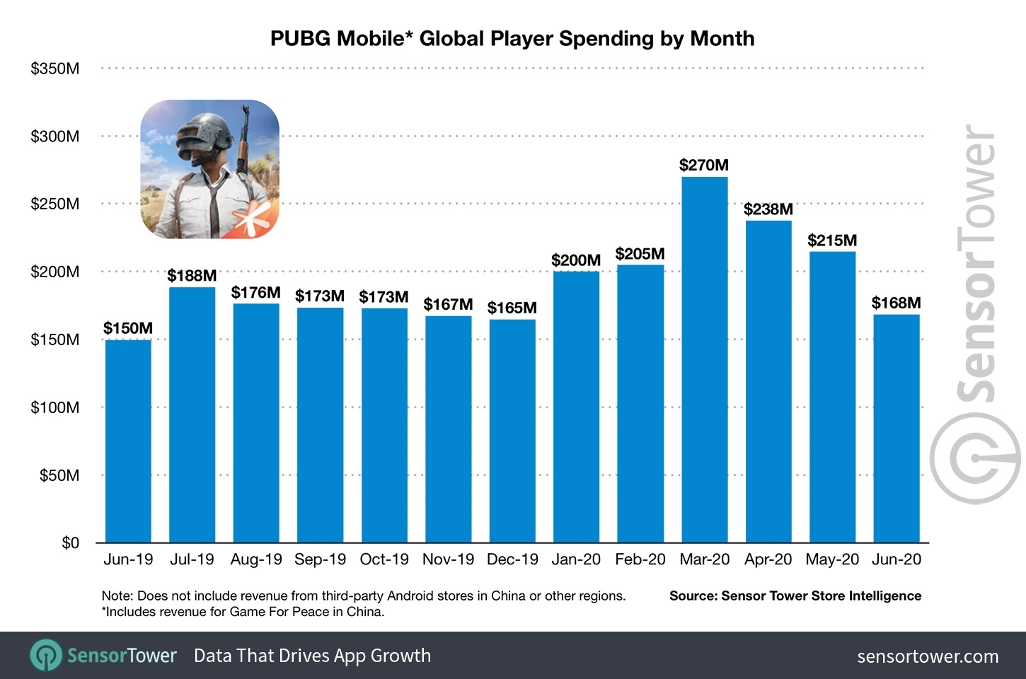 """""""PUBG Mobile Global Player Spending by Month"""""""