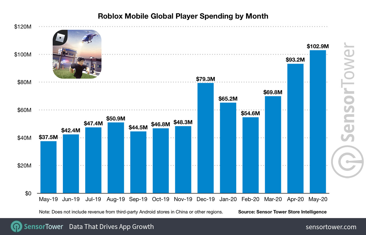 Roblox Mobile Surpasses 1 5 Billion In Lifetime Player Spending