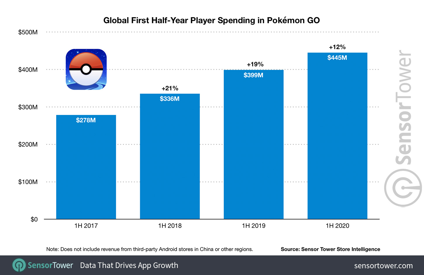 Global First Half-Year Player Spending in Pokémon GO